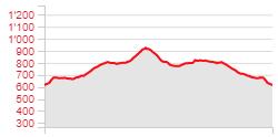 Randonnée - Tour de Gourze - Dénivelé